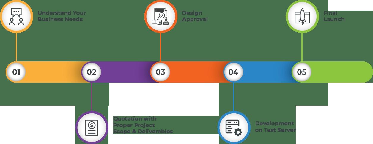 ecom-web-design-devlop-process